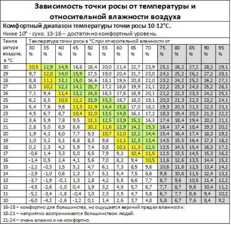 таблица соотношений температуры и влажности